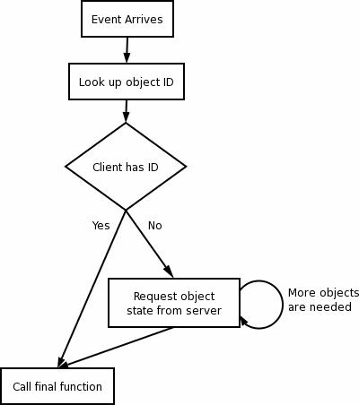 vývojový diagram prijímania udalostí klienta