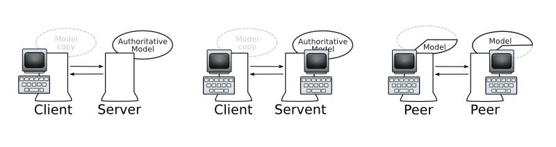 rôzne spôsoby štruktúry hostiteľov siete